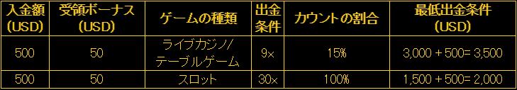エンパイアカジノのボーナス出金条件の画像