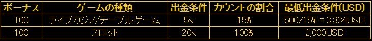 エンパイアカジノ友達紹介ボーナス出金条件の画像